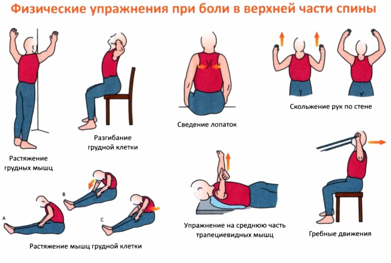 Боли в голове и шейный остеохондроз