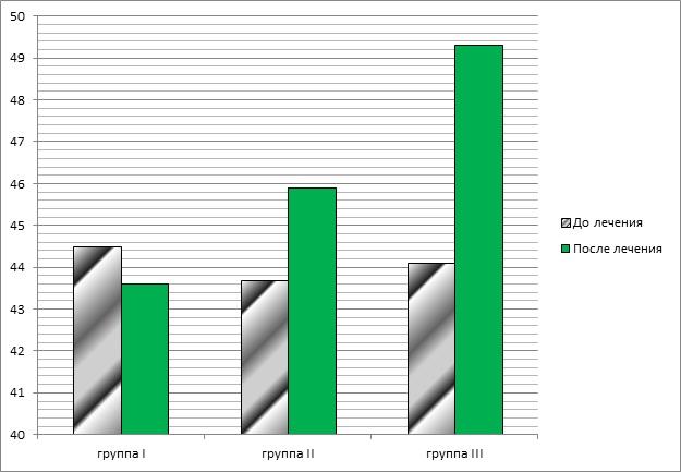 Остео-Вит при лечении гонартрозов и артрозов. Показатель активности обследуемых в первый и заключительный день лечения